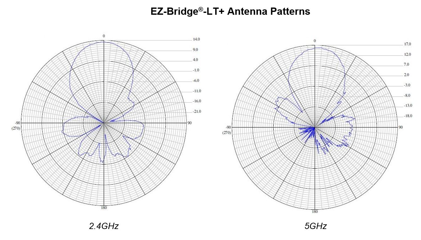 2.4 and 5ghz antenna patterns